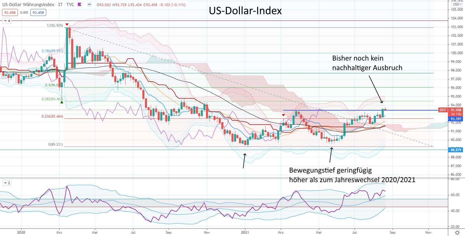Zwei Indizes vor einer wichtigen Entscheidung für Aktien - US-Dollar-Index