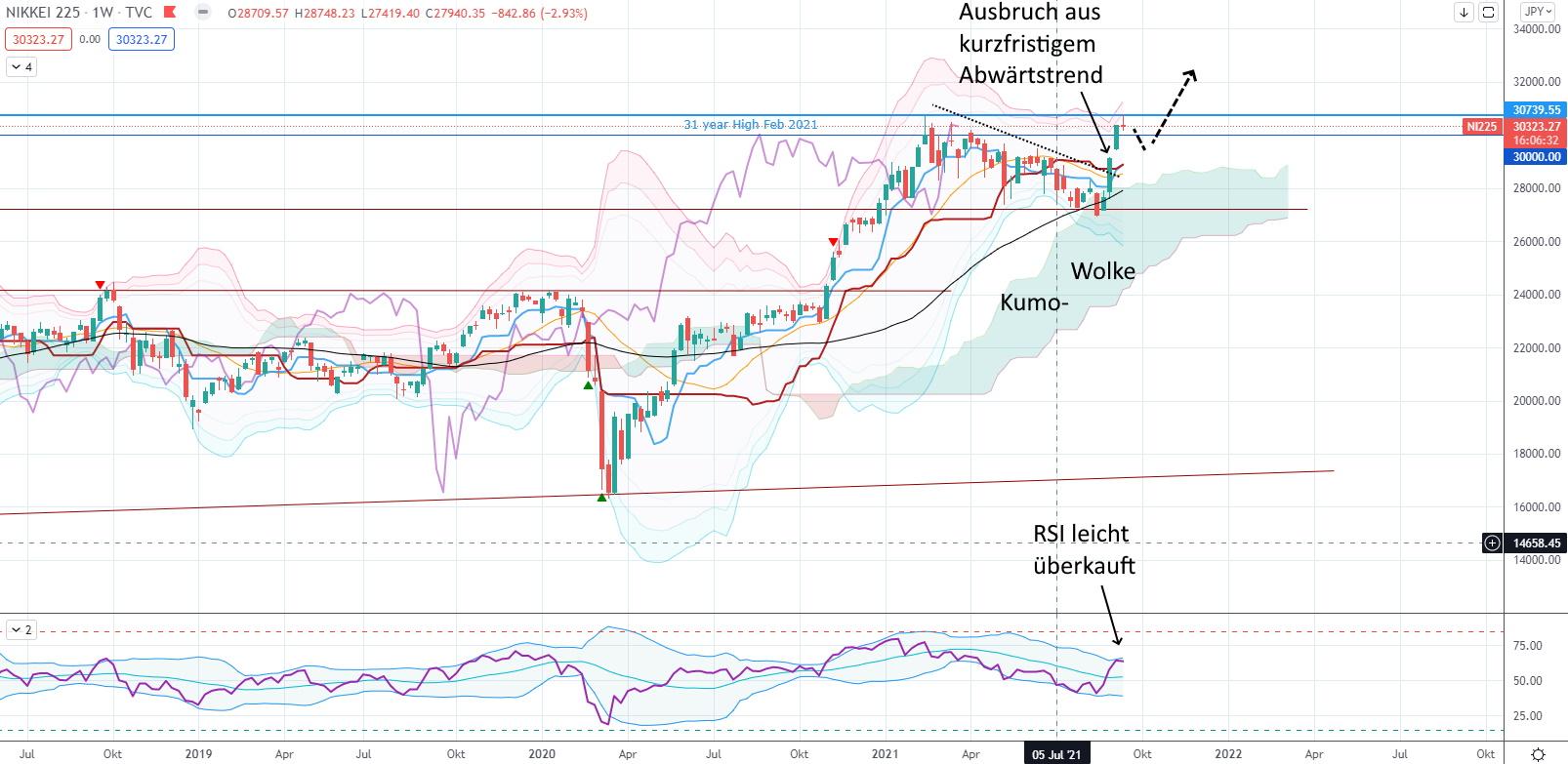 Der japanische Nikkei steht kurz vor einer langfristigen Kaufentscheidung! - Nikkei mittelfristig