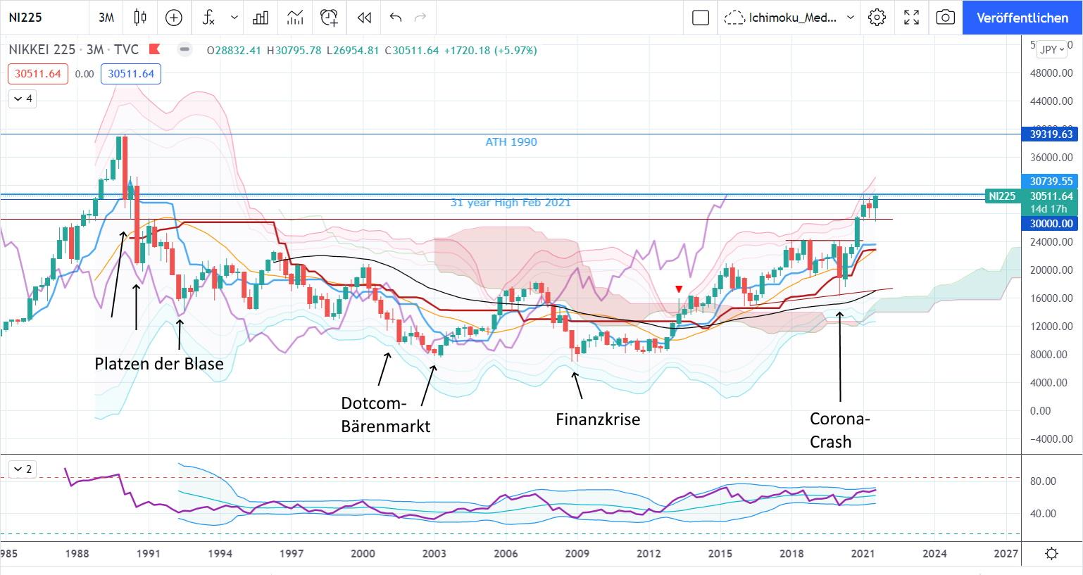 Der japanische Nikkei steht kurz vor einer langfristigen Kaufentscheidung! - Nikkei sehr langfristig
