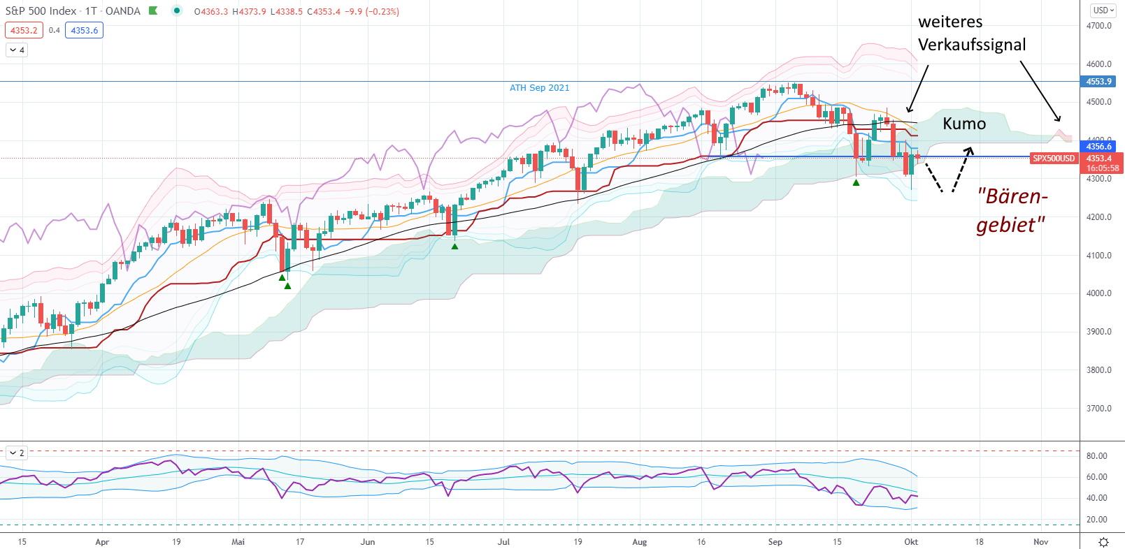 Der S&P 500 im Bärenmarktmodus! - S&P 500